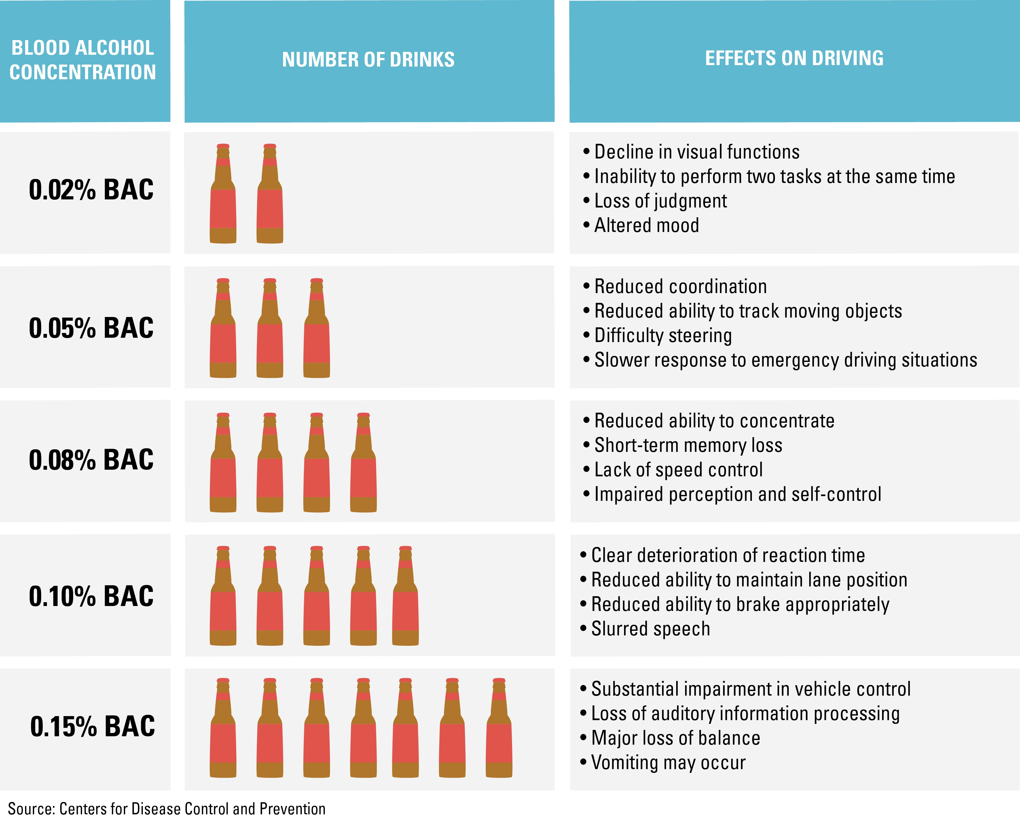 How Many Drinks Is  Bac
