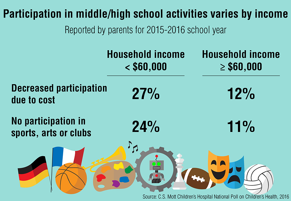the cost of the extracurricular activities in students