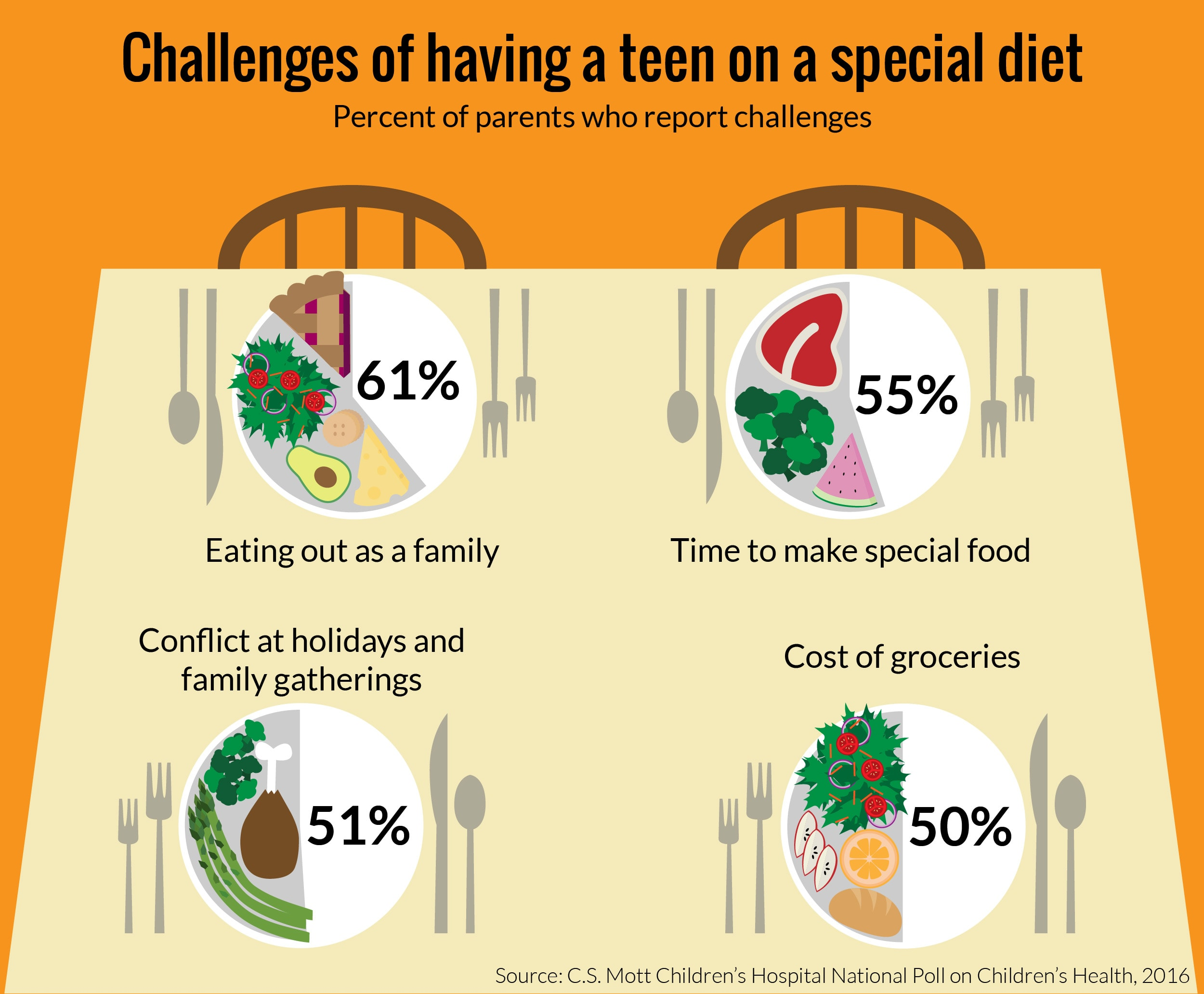 Infographic showing the challenges of teens on a special diet