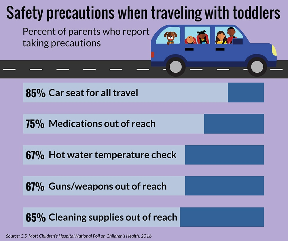 Survey results of parents taking safety precautions while traveling with a toddler