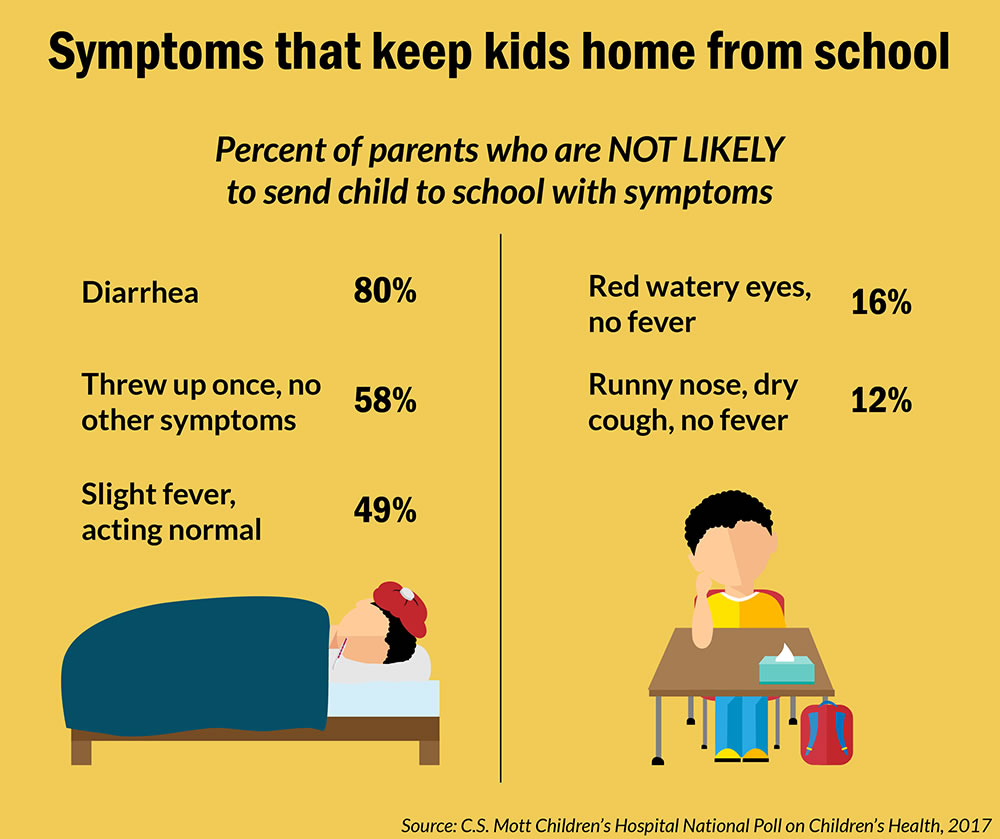 Mott Poll results of symptoms that keep kids home from school
