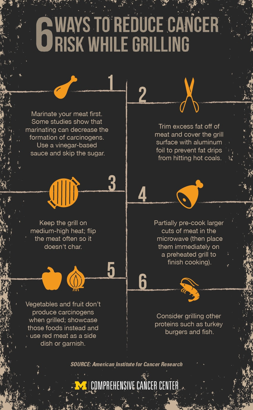 Infographic highlighting 6 ways to reduce your risk of cancer when grilling meat.