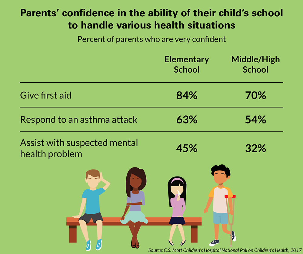 Children S Health: Managing Chronic Illness In School: Guidance For Parents