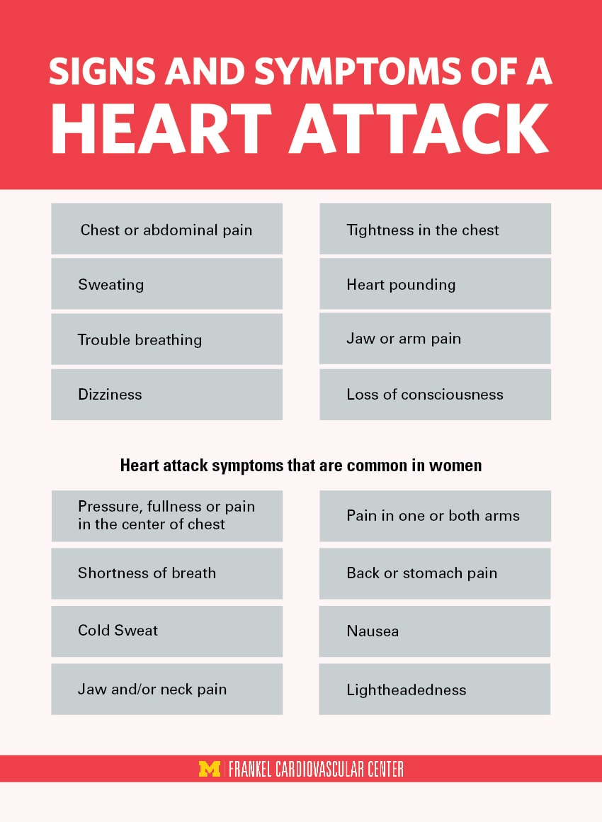 Infographic showing signs and symptoms of a heart attack, including common heart attack symptoms in women.