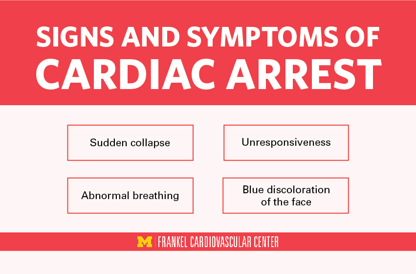 Infographic showing the signs and symptoms of cardiac arrest.