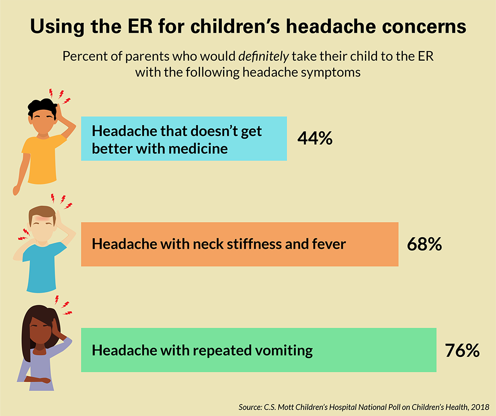 Headaches in Children: When To Worry and How To Treat Pediatric ...