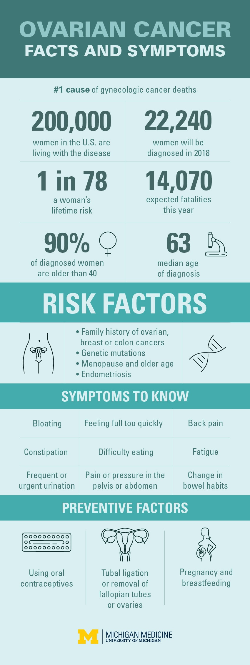 Ovarian Cancer Symptoms, Risk Factors and Prevention Infographic