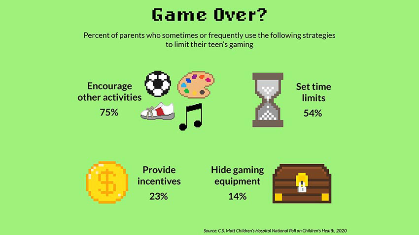 Percent of parents who sometimes or frequently use the following strategies to limit their teen's gaming: Encourage other activities; set time limits; provide incentives, hide gaming equipment