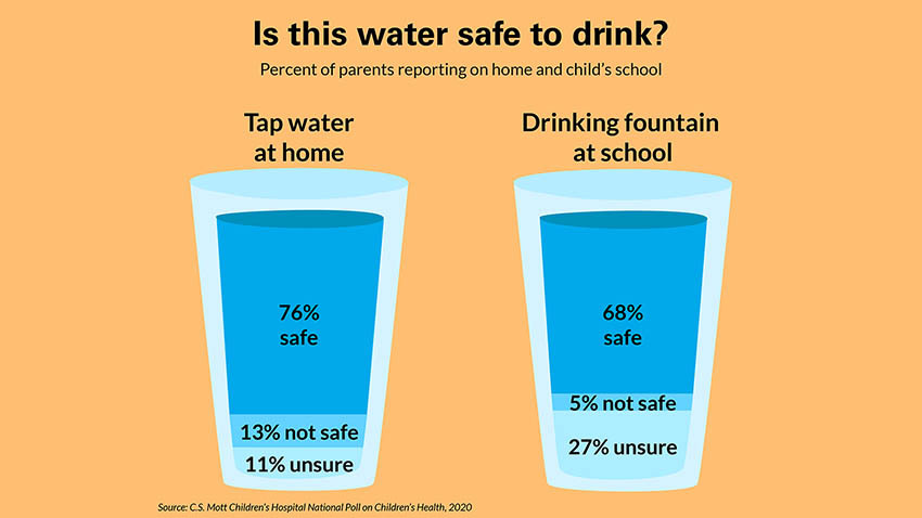 Is this water safe to drink infographic