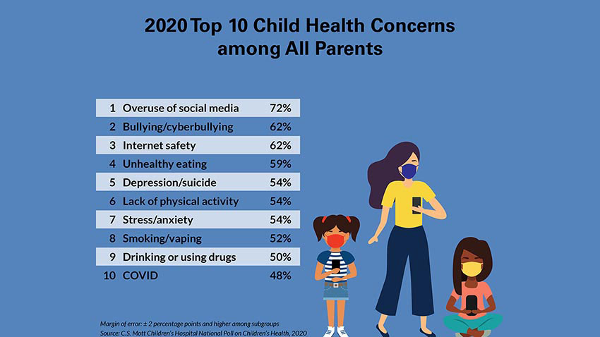 The top worries about child health among parents for 2020 are overuse of social media, bullying, internet safety, unhealthy eating, depression and suicide, lack of physical activity, stress and anxiety, smoking or vaping, drinking and drug use, and COVID-19